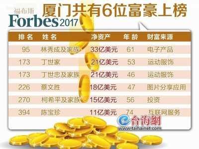厦门富豪排行榜 福布斯2017华人富豪榜发布