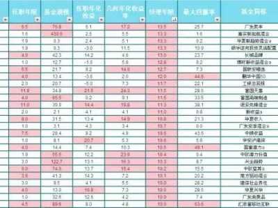 基金经理炒股收益率 基金经理年化收益率统计