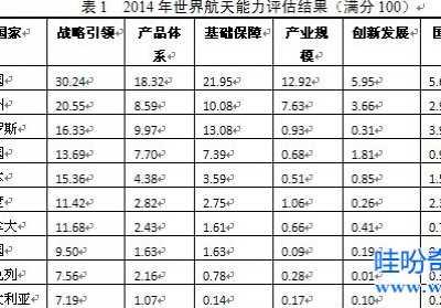 世界十大最强国家排名 中国火箭发射次数超美俄居首位