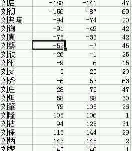清朝皇帝壽命 牛人整理的中國漢、唐、宋、明、清五朝皇帝的平均壽命