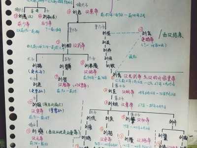 漢代歷代皇帝 漢朝歷代皇帝圖譜